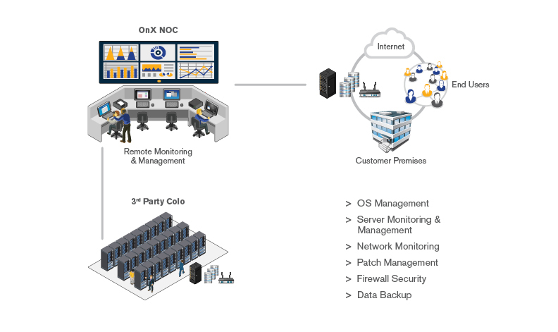 Remote Monitoring and IT Management Services Diagram